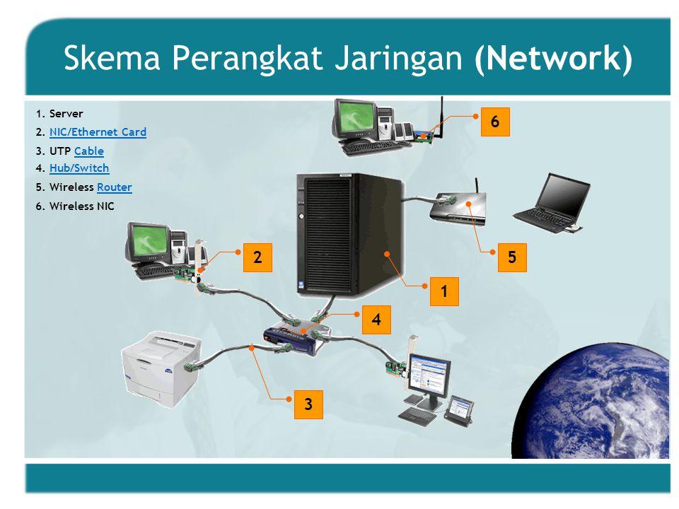 Skema Perangkat Jaringan (Network)