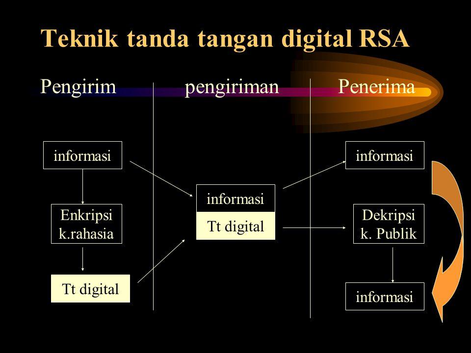Teknik tanda tangan digital RSA