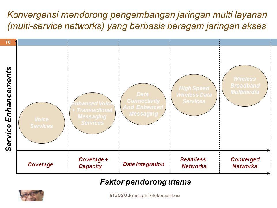Konvergensi mendorong pengembangan jaringan multi layanan