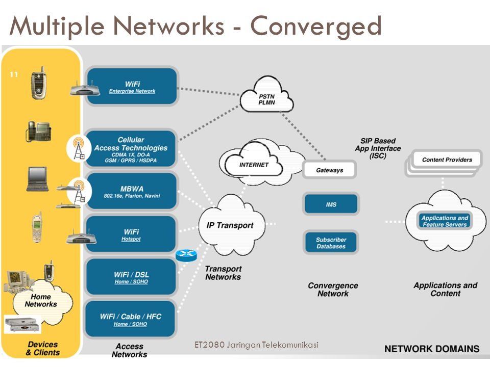 Multiple Networks - Converged