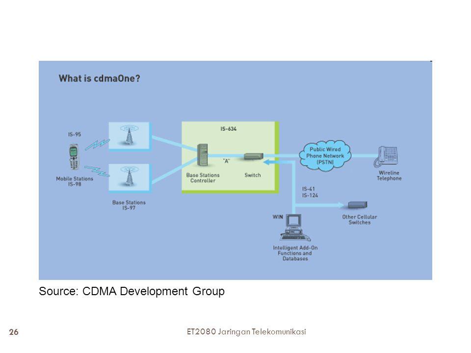 Source: CDMA Development Group