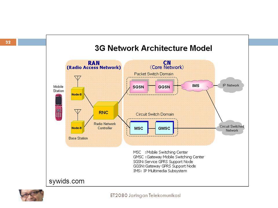 sywids.com ET2080 Jaringan Telekomunikasi