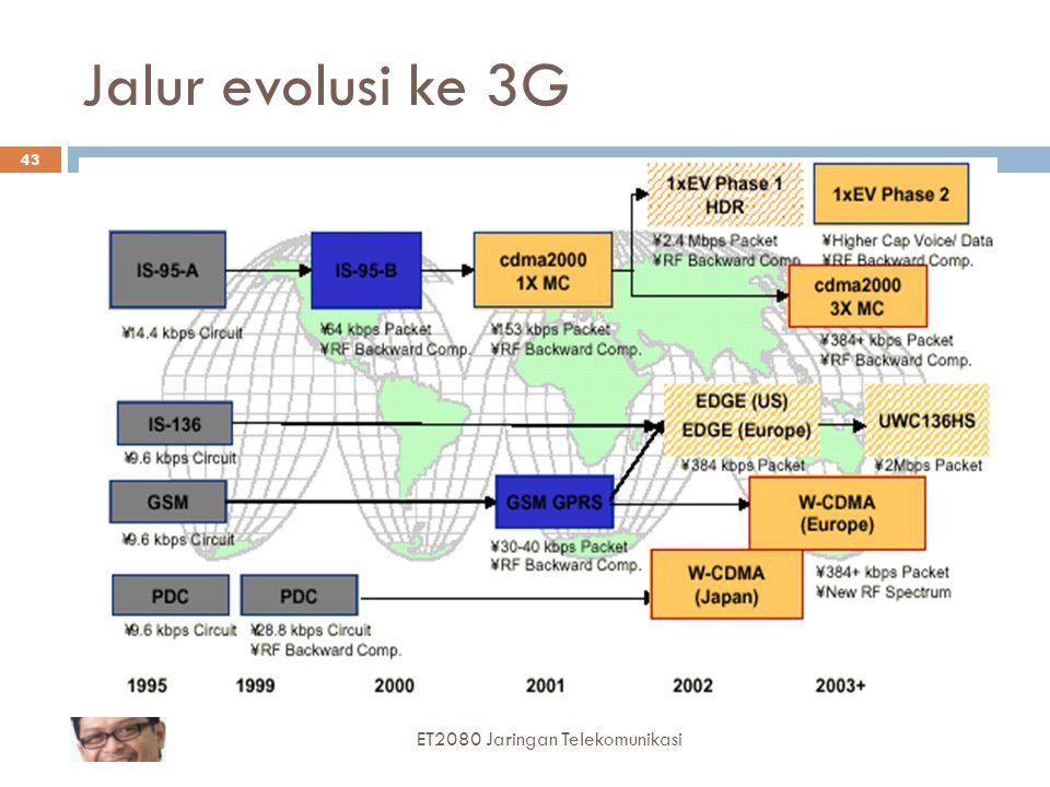Jalur evolusi ke 3G ET2080 Jaringan Telekomunikasi