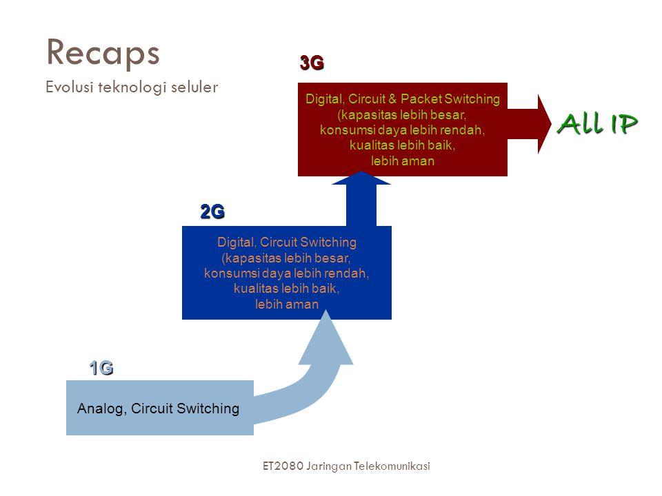 Recaps Evolusi teknologi seluler
