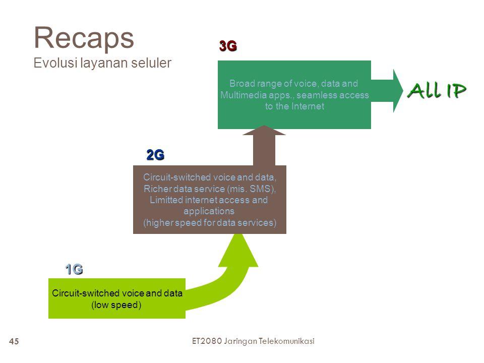 Recaps Evolusi layanan seluler