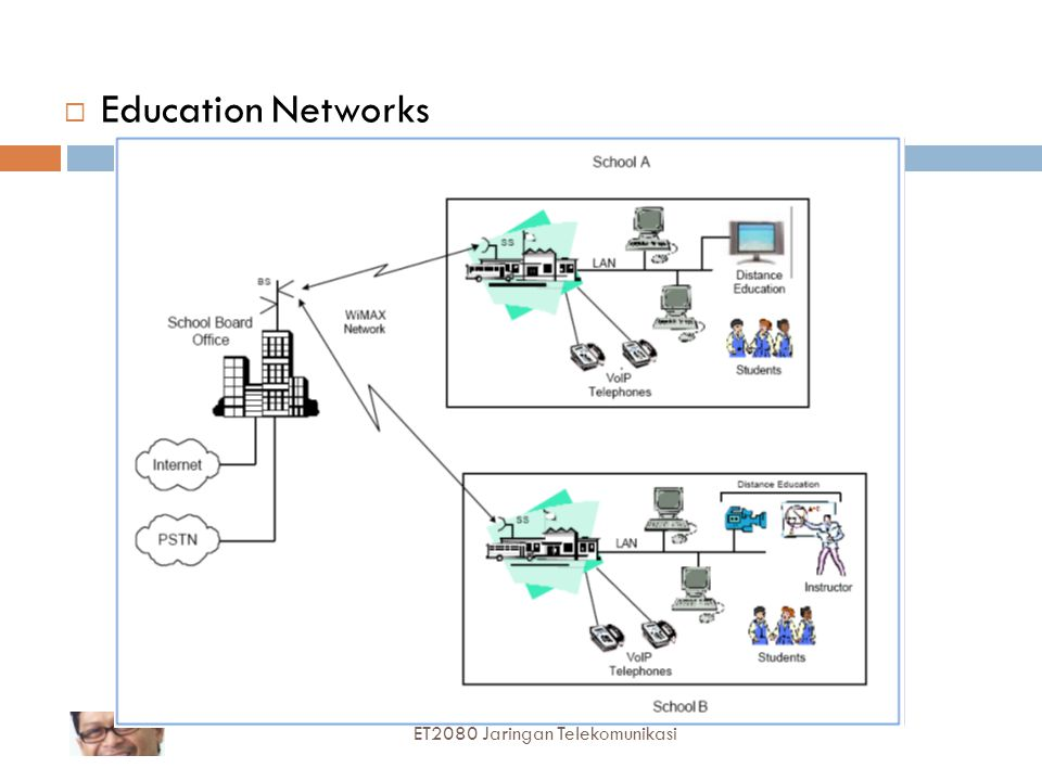 Education Networks ET2080 Jaringan Telekomunikasi