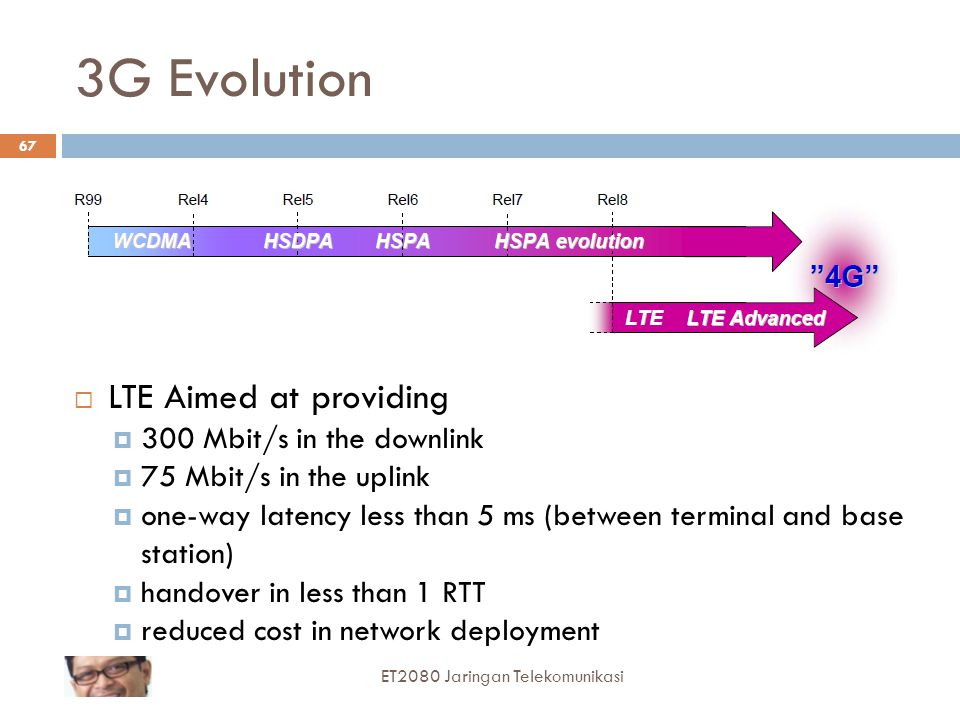 3G Evolution LTE Aimed at providing 300 Mbit/s in the downlink