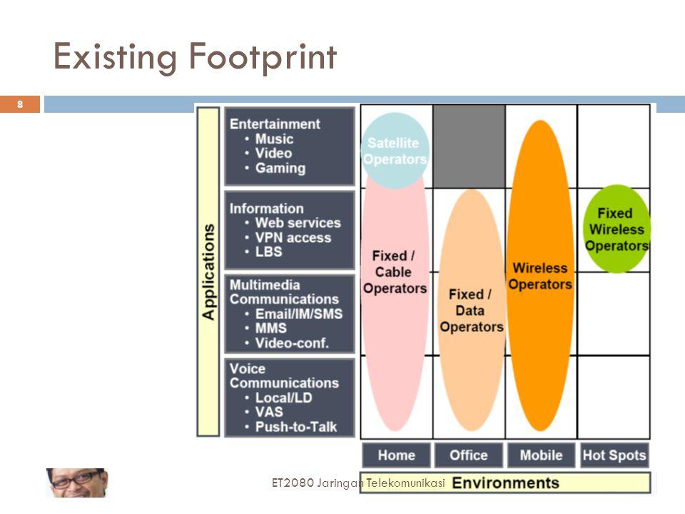 Existing Footprint ET2080 Jaringan Telekomunikasi
