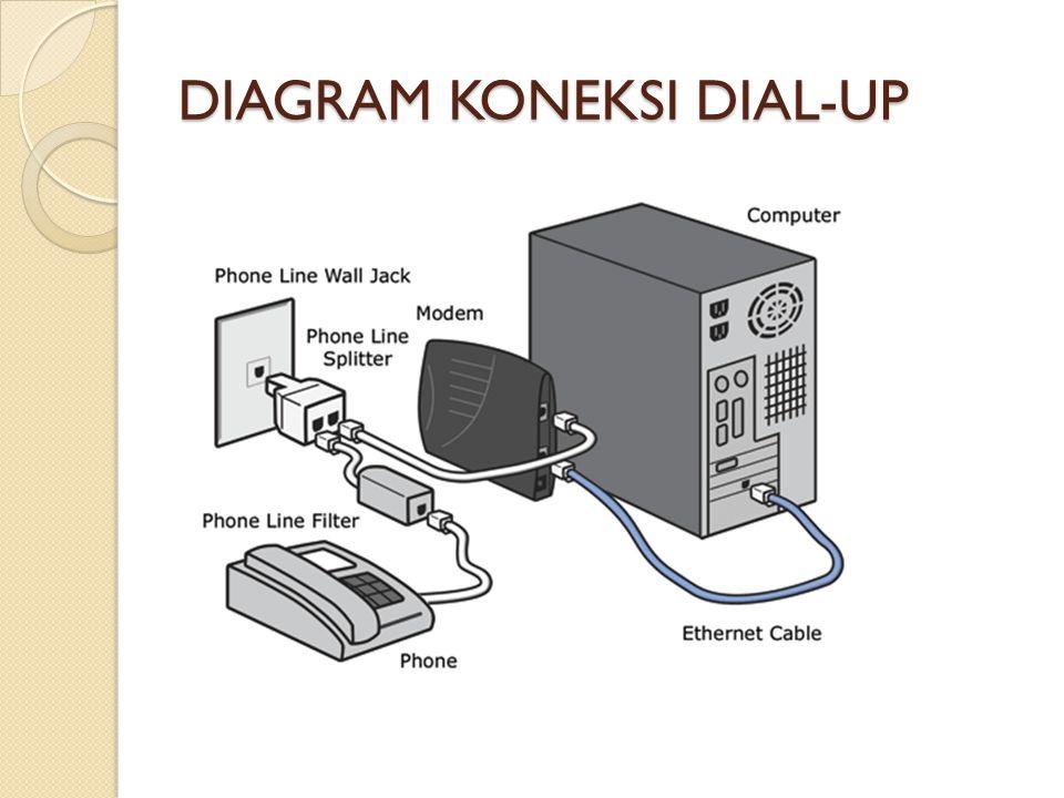 DIAGRAM KONEKSI DIAL-UP