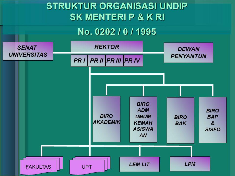 STRUKTUR ORGANISASI UNDIP SK MENTERI P & K RI No. 0202 / 0 / 1995