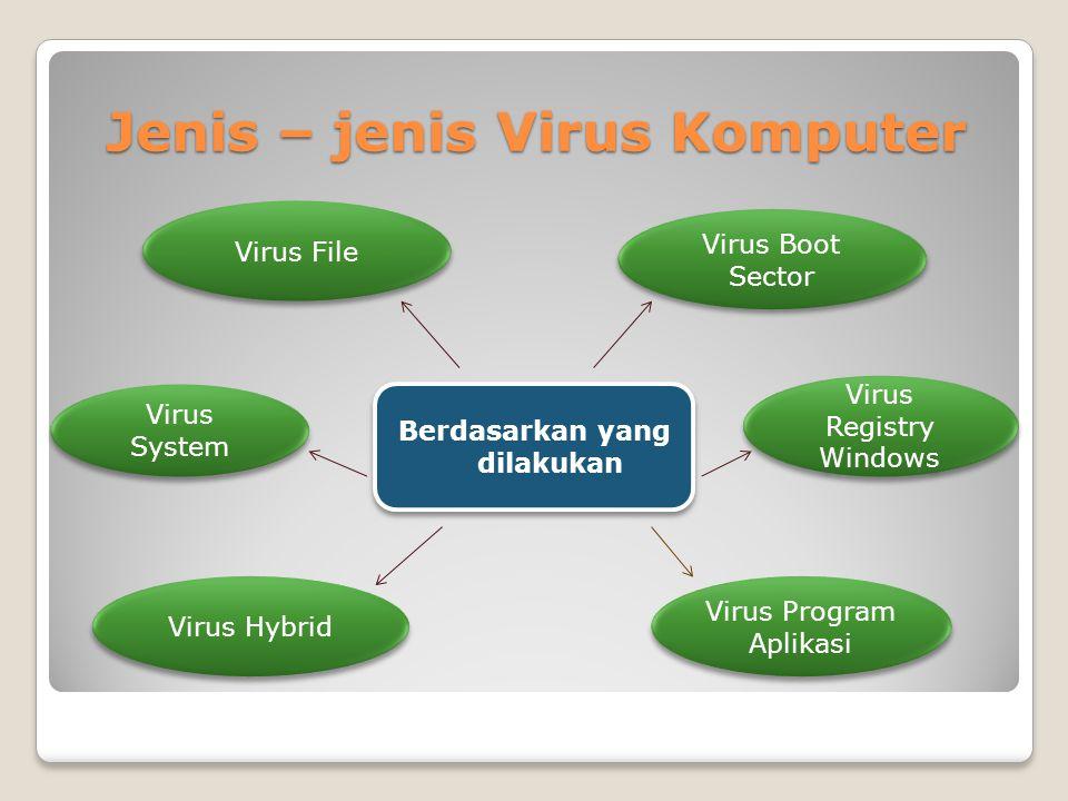 Jenis – jenis Virus Komputer