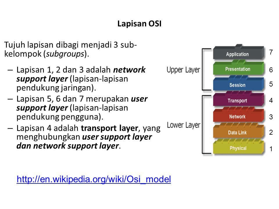 Tujuh lapisan dibagi menjadi 3 sub- kelompok (subgroups).