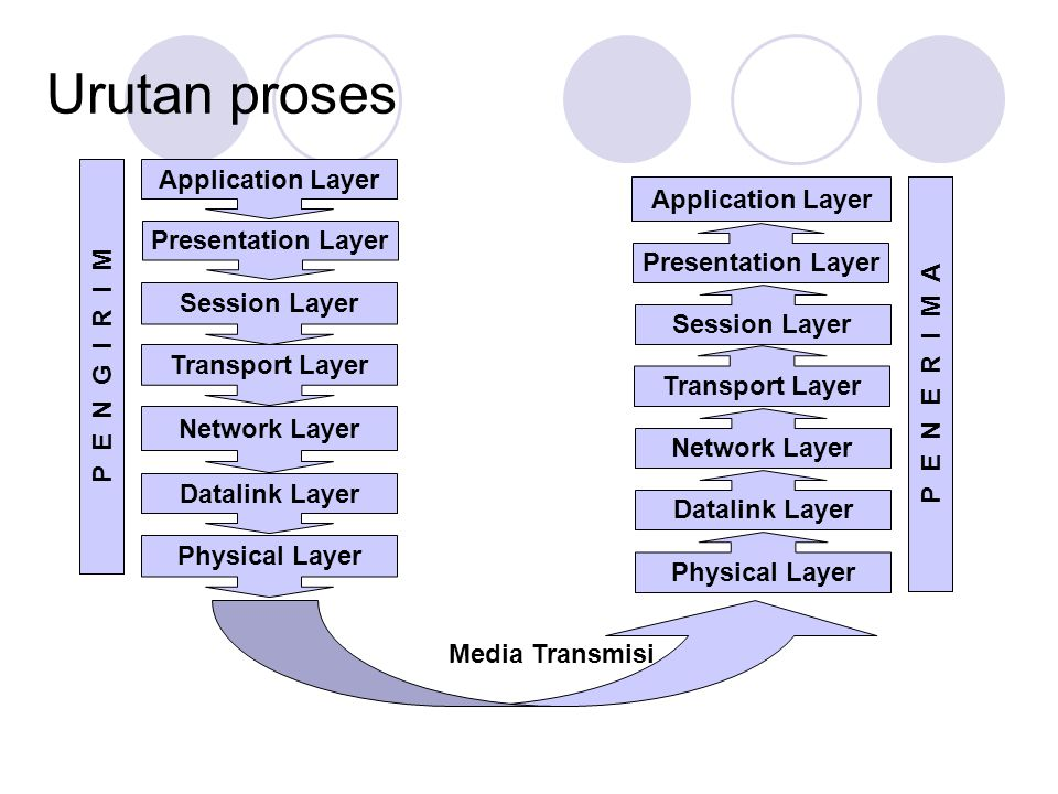 Urutan proses Application Layer Application Layer Presentation Layer
