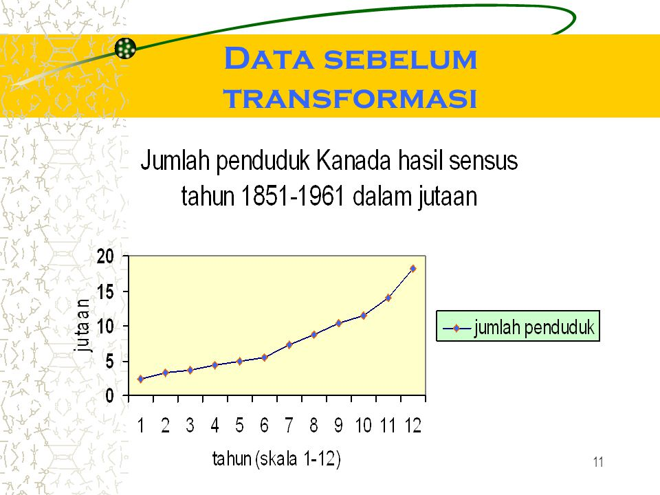 Data sebelum transformasi