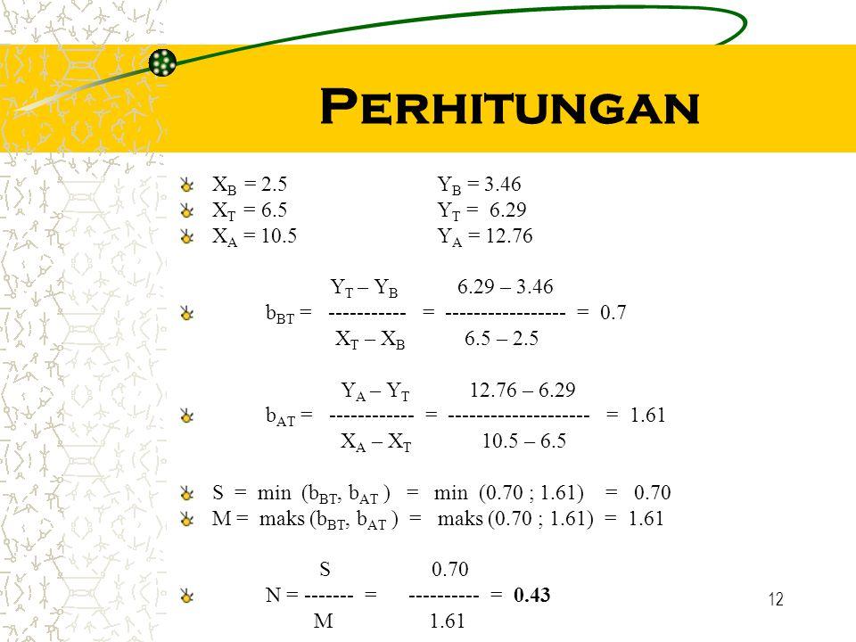 Perhitungan XB = 2.5 YB = 3.46 XT = 6.5 YT = 6.29 XA = 10.5 YA = 12.76
