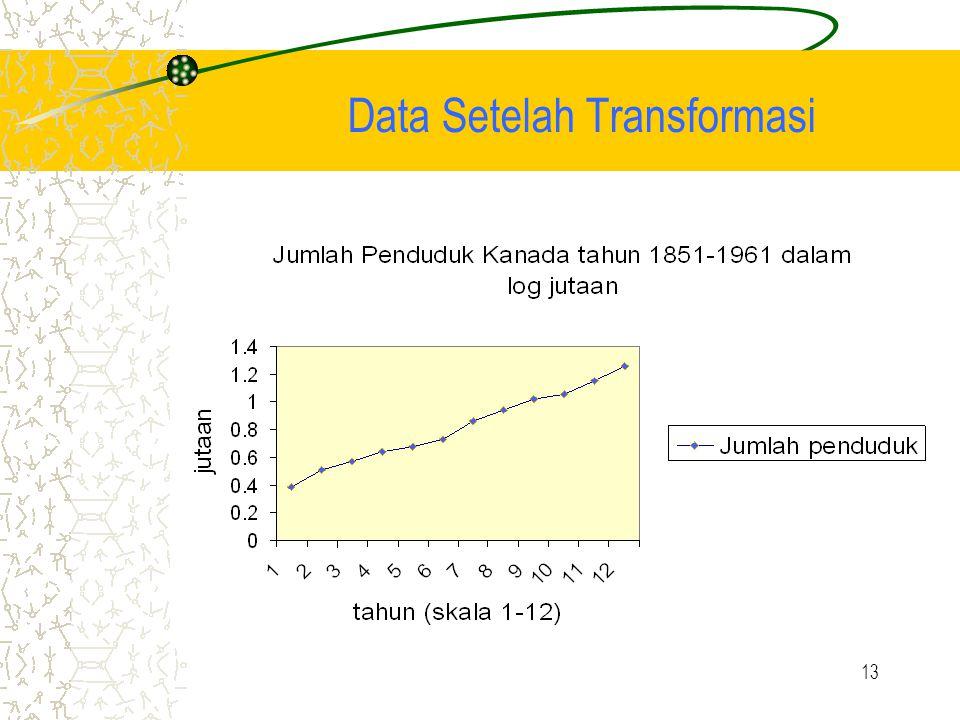 Data Setelah Transformasi