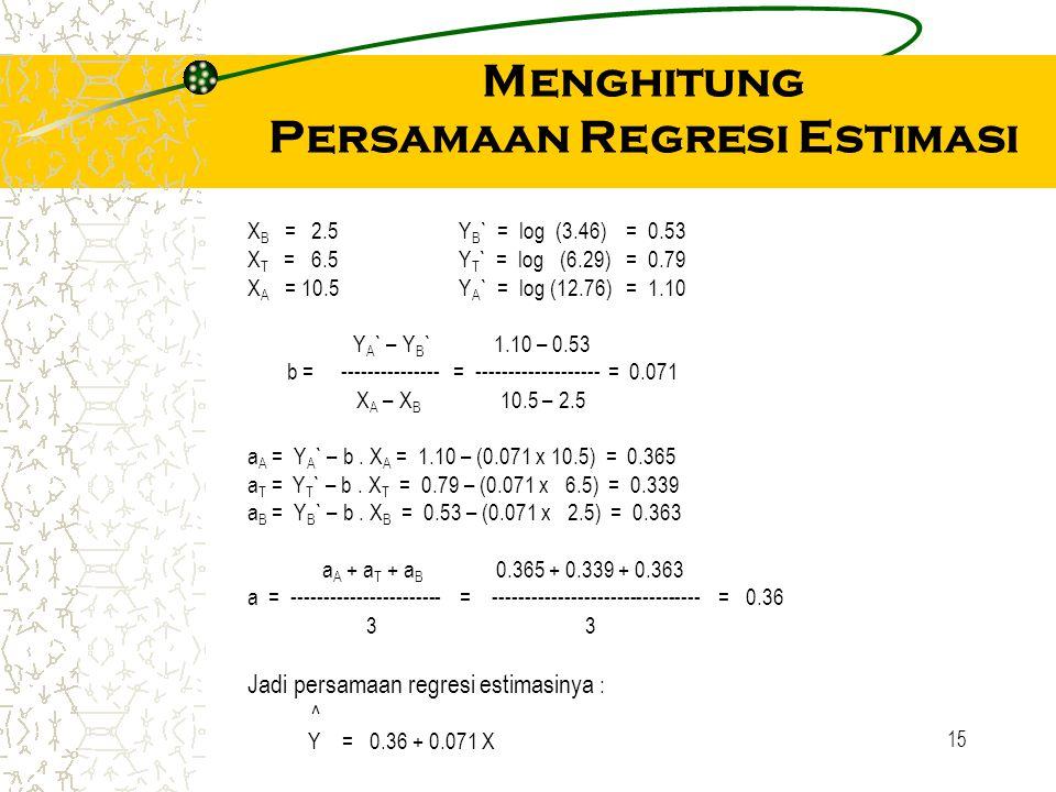 Menghitung Persamaan Regresi Estimasi