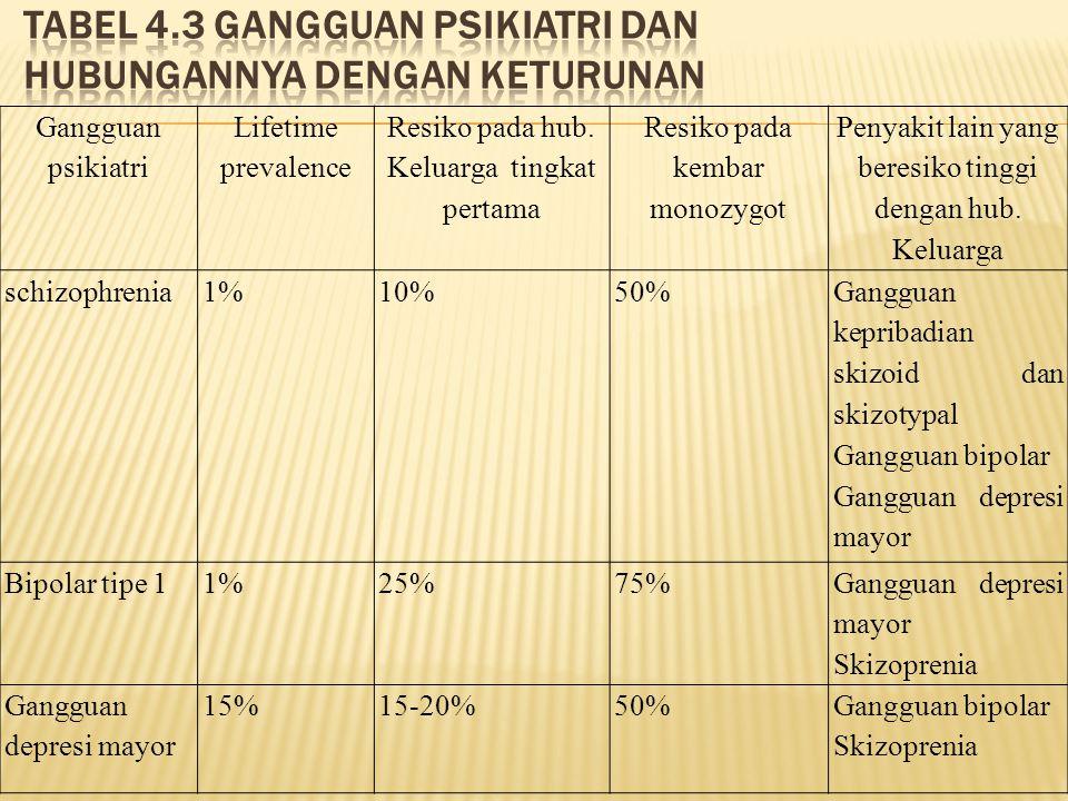 Tabel 4.3 gangguan psikiatri dan hubungannya dengan keturunan