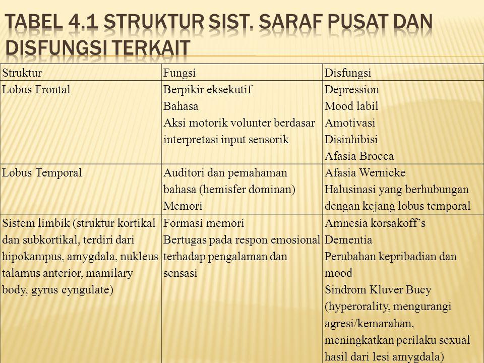 Tabel 4.1 Struktur sist. saraf pusat dan disfungsi terkait