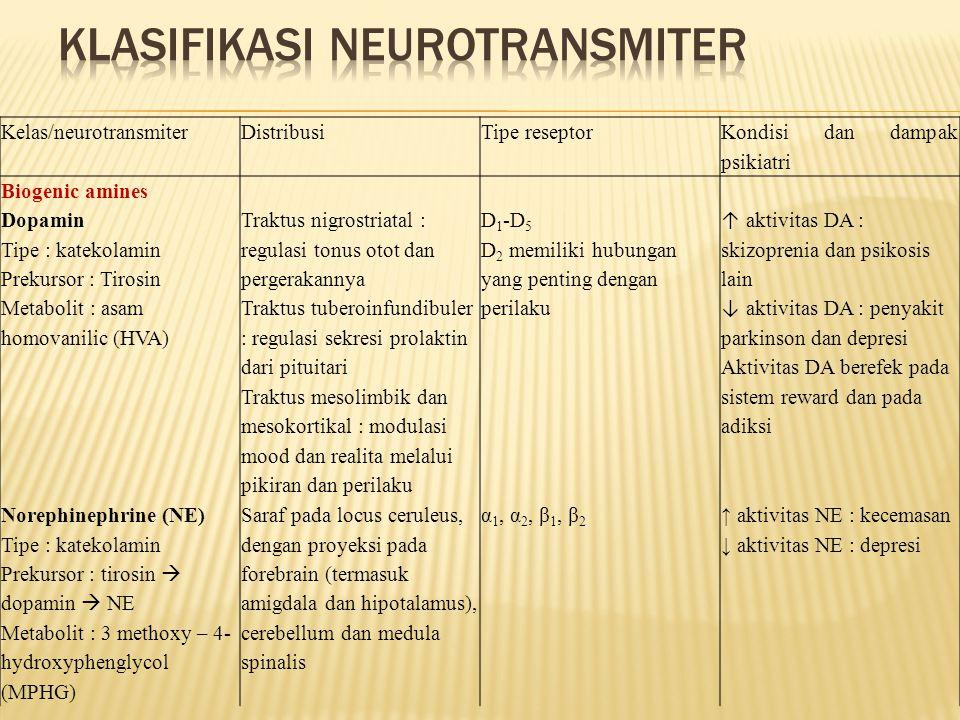 Klasifikasi neurotransmiter