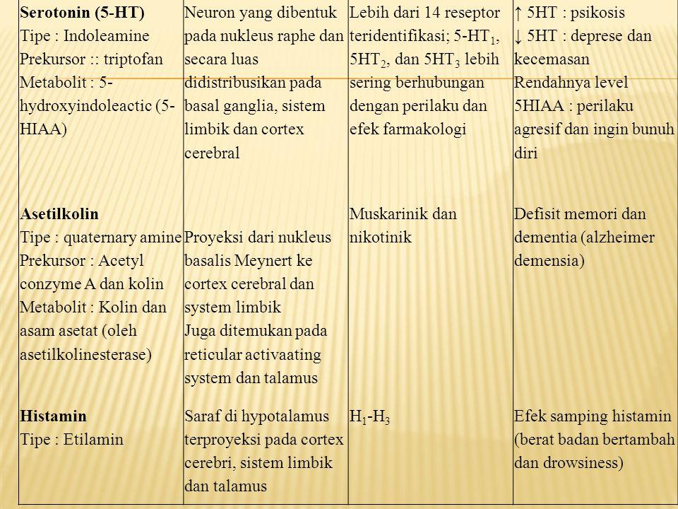 Serotonin (5-HT) Tipe : Indoleamine. Prekursor :: triptofan. Metabolit : 5-hydroxyindoleactic (5-HIAA)