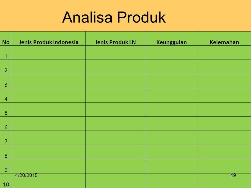 Jenis Produk Indonesia