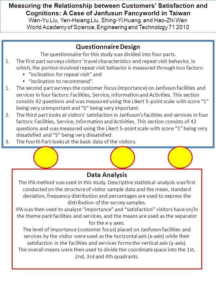 Questionnaire Design Data Analysis