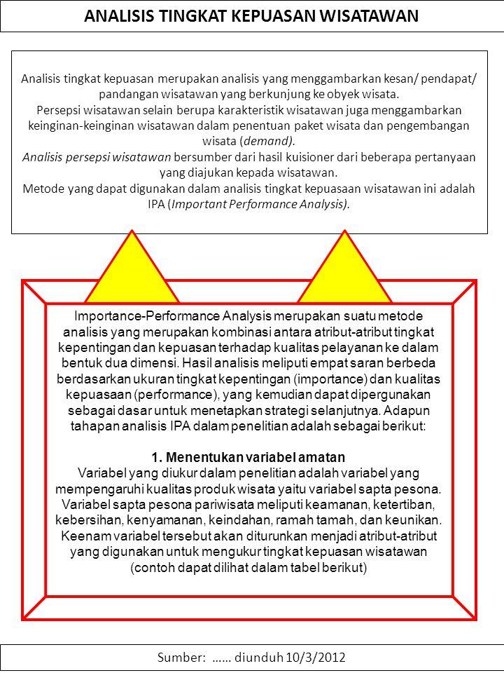 ANALISIS TINGKAT KEPUASAN WISATAWAN 1. Menentukan variabel amatan