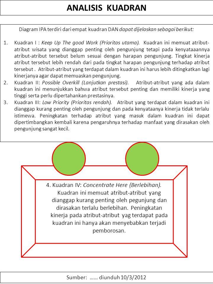 ANALISIS KUADRAN Diagram IPA terdiri dari empat kuadran DAN dapat dijelaskan sebagai berikut: