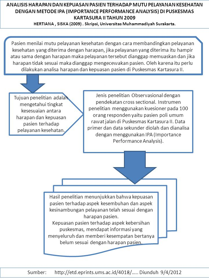 HERTIANA , SISKA (2009) . Skripsi, Universitas Muhammadiyah Surakarta.
