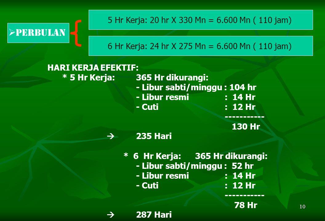 Perbulan 5 Hr Kerja: 20 hr X 330 Mn = 6.600 Mn ( 110 jam)