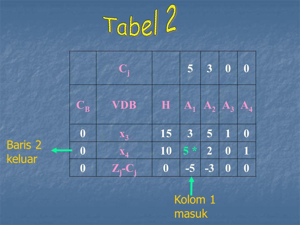Tabel 2 Cj 5 3 CB VDB H A1 A2 A3 A4 x3 15 1 x4 10 5 * 2 Zj-Cj -5 -3