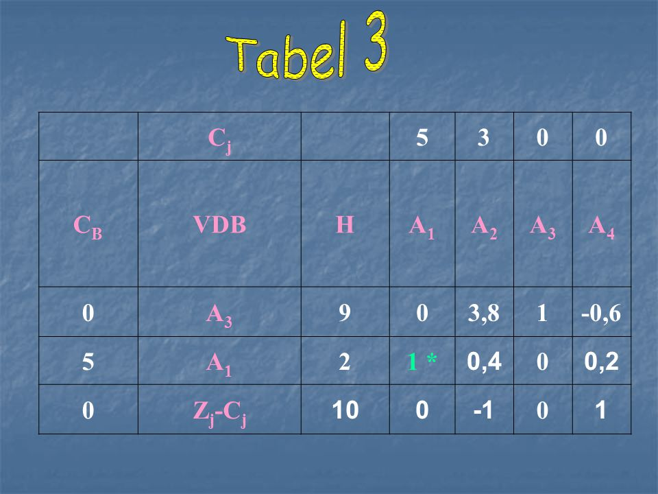 Tabel 3 Cj 5 3 CB VDB H A1 A2 A3 A4 9 3,8 1 -0,6 2 1 * 0,4 0,2 Zj-Cj