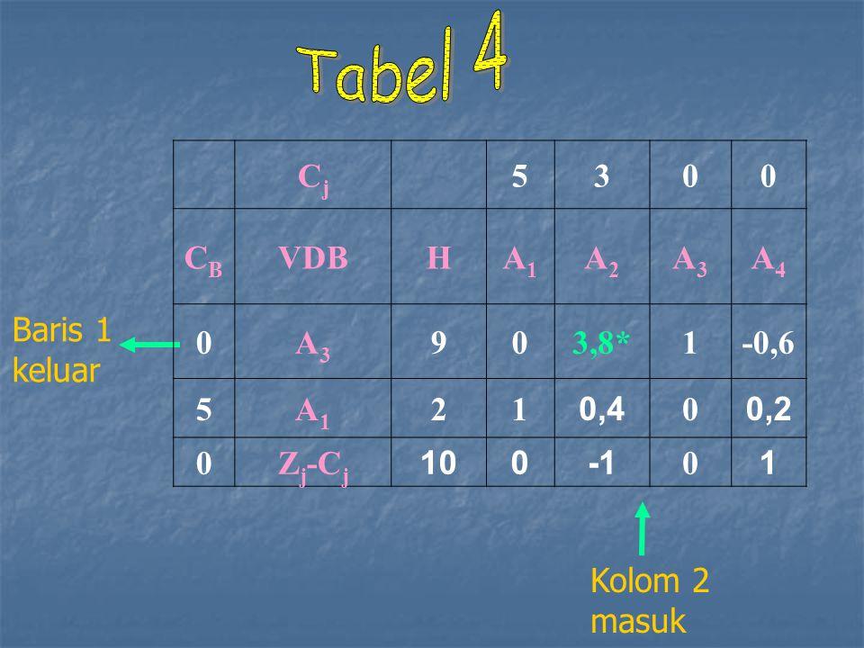 Tabel 4 Cj 5 3 CB VDB H A1 A2 A3 A4 9 3,8* 1 -0,6 2 0,4 0,2 Zj-Cj 10