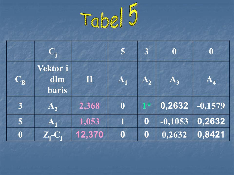 Tabel 5 Cj 5 3 CB Vektor i dlm baris H A1 A2 A3 A4 2,368 1* 0,2632
