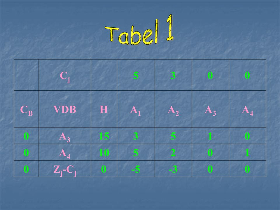 Tabel 1 Cj 5 3 CB VDB H A1 A2 A3 A4 15 1 10 2 Zj-Cj -5 -3