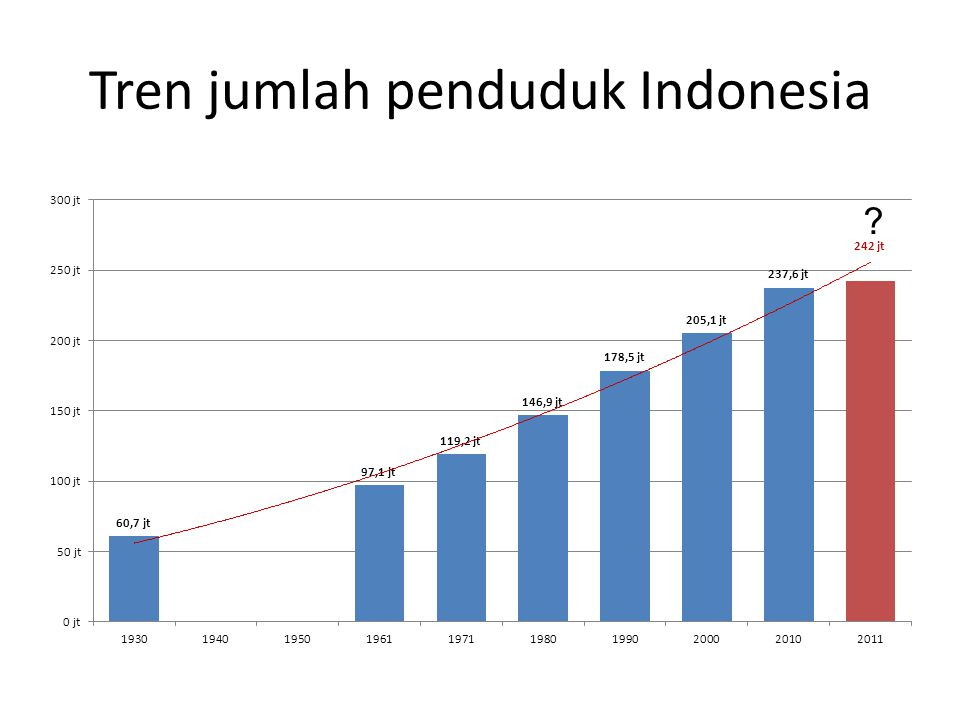 Tren jumlah penduduk Indonesia