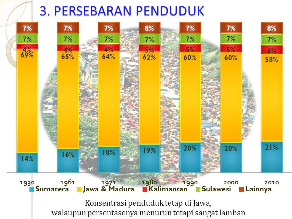 3. PERSEBARAN PENDUDUK Konsentrasi penduduk tetap di Jawa,