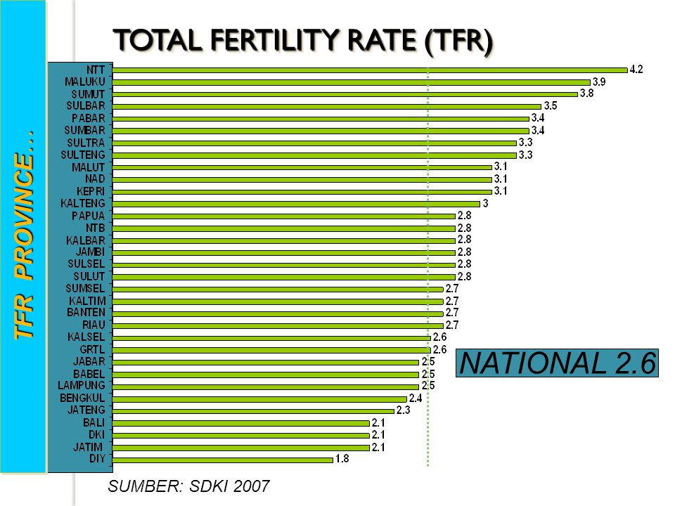 TOTAL FERTILITY RATE (TFR)