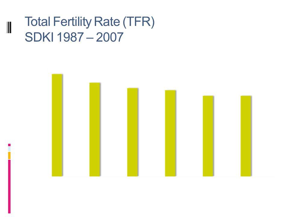 Total Fertility Rate (TFR) SDKI 1987 – 2007