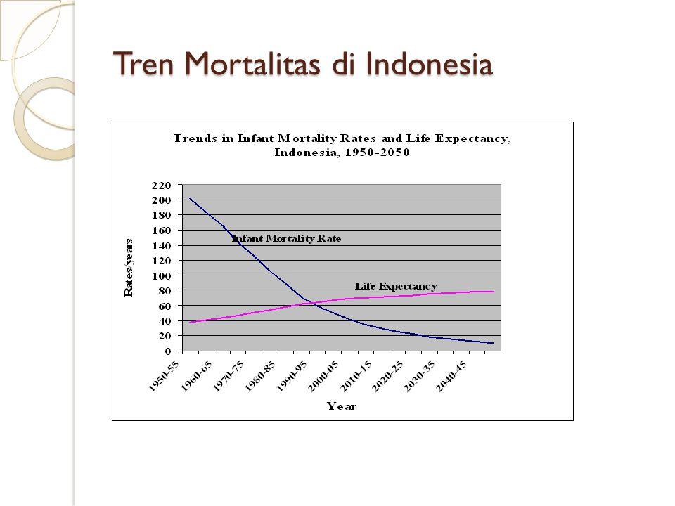 Tren Mortalitas di Indonesia
