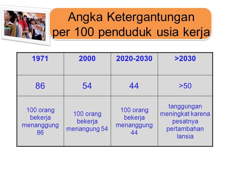 Angka Ketergantungan per 100 penduduk usia kerja