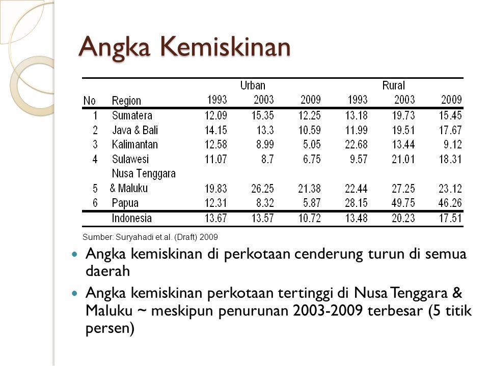 Angka Kemiskinan Sumber: Suryahadi et.al. (Draft) 2009. Angka kemiskinan di perkotaan cenderung turun di semua daerah.