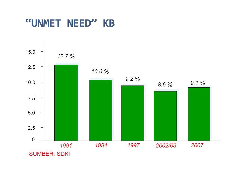 UNMET NEED KB 15.0. 12.7 % 12.5. 10.6 % 9.2 % 10.0. 9.1 % 8.6 % 7.5. 5.0. 2.5. 1991. 1994.