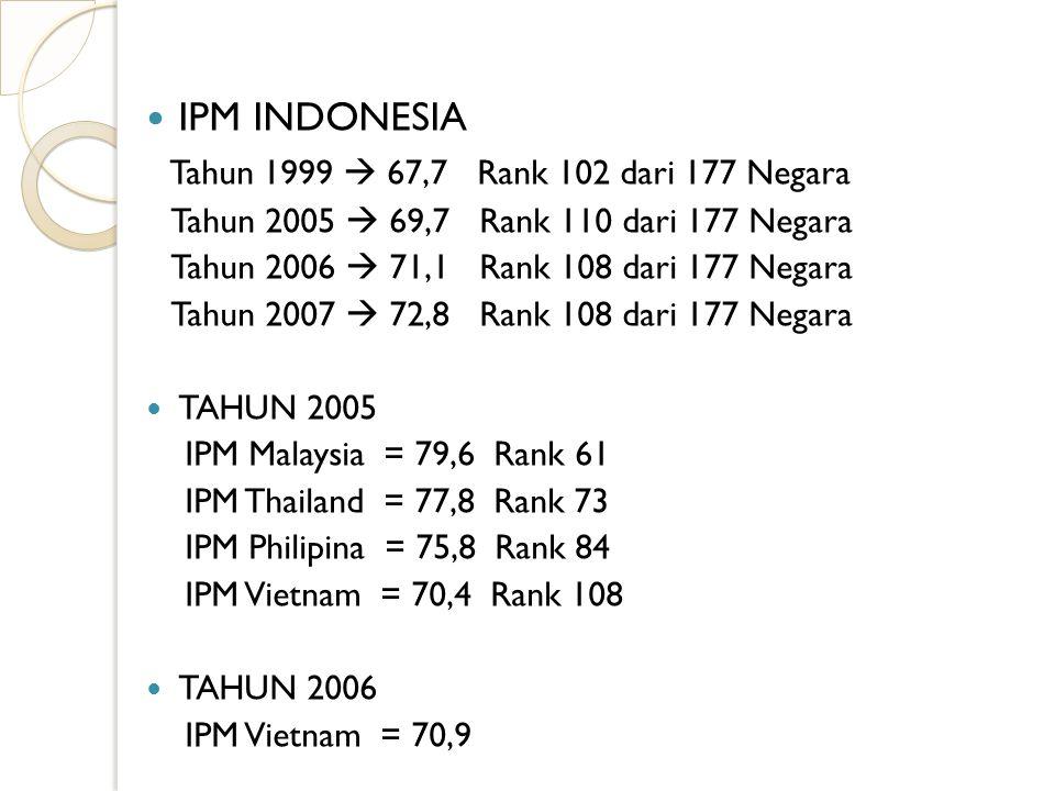 Tahun 1999  67,7 Rank 102 dari 177 Negara