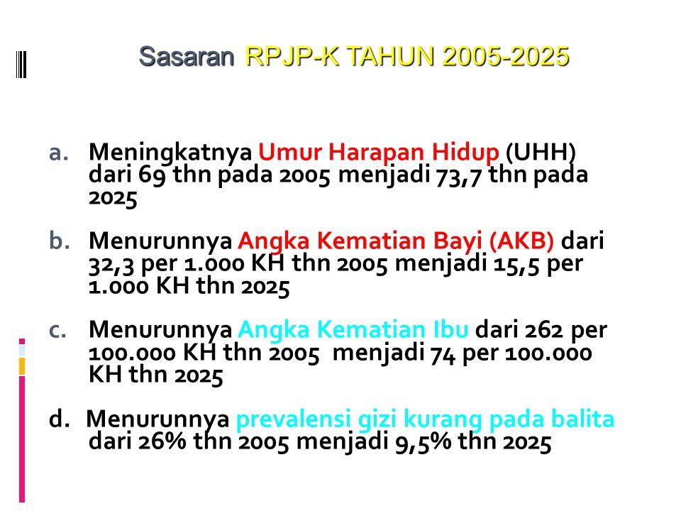 Sasaran RPJP-K TAHUN 2005-2025 Meningkatnya Umur Harapan Hidup (UHH) dari 69 thn pada 2005 menjadi 73,7 thn pada 2025.