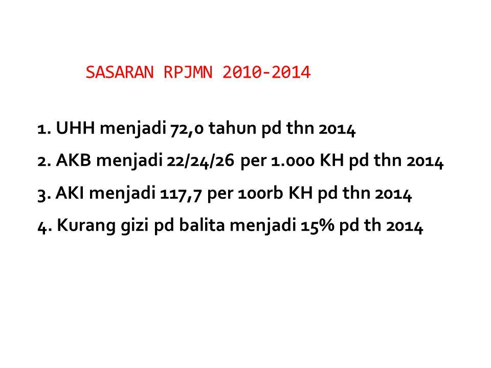 SASARAN RPJMN 2010-2014 1. UHH menjadi 72,0 tahun pd thn 2014. 2. AKB menjadi 22/24/26 per 1.000 KH pd thn 2014.