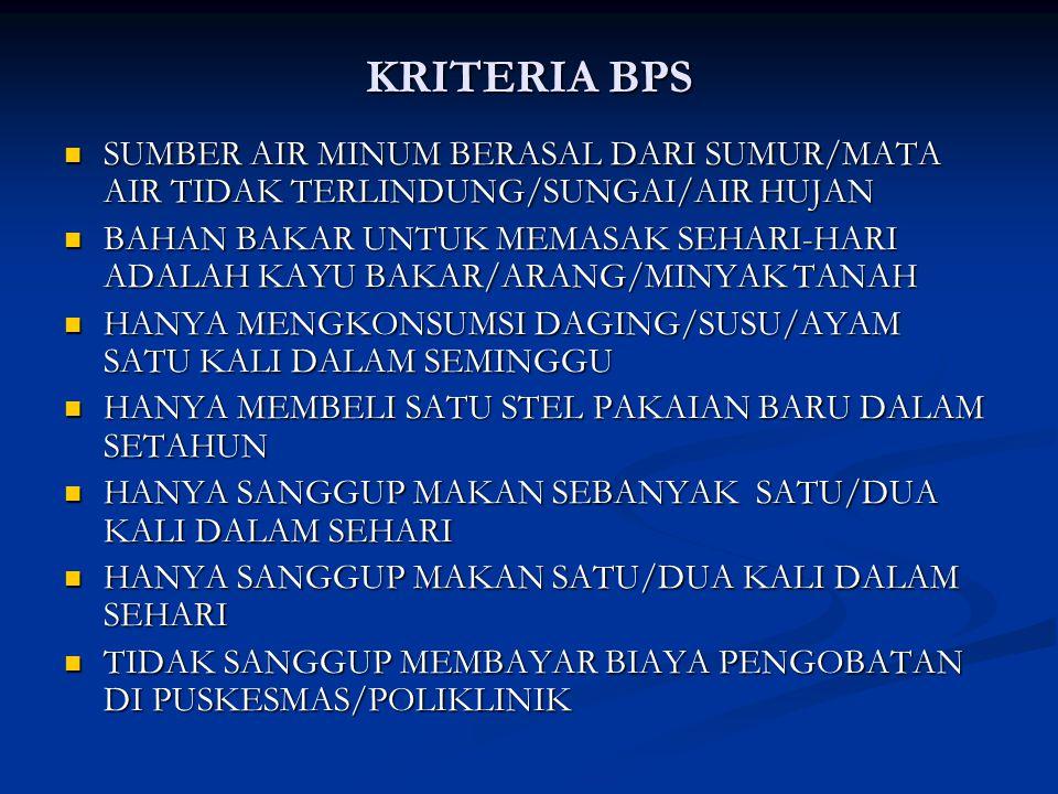 KRITERIA BPS SUMBER AIR MINUM BERASAL DARI SUMUR/MATA AIR TIDAK TERLINDUNG/SUNGAI/AIR HUJAN.
