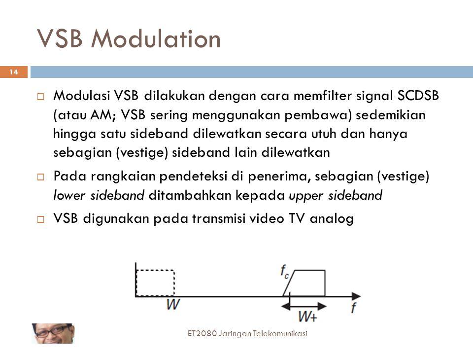 VSB Modulation
