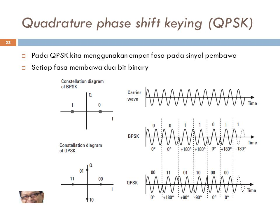Quadrature phase shift keying (QPSK)